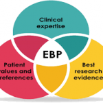Evidence-Based Practice (EBP) and Nursing Research